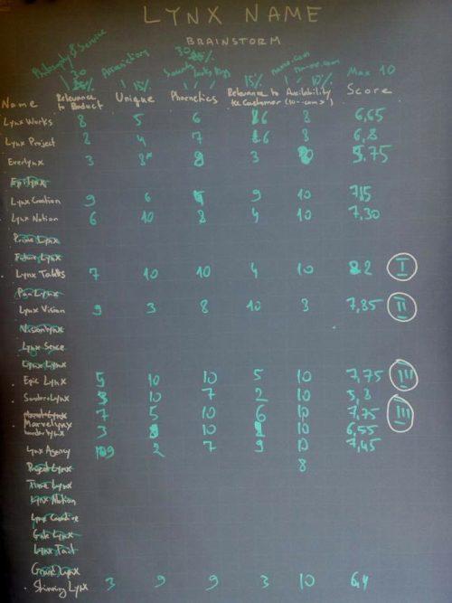 Lynx Naming Chart